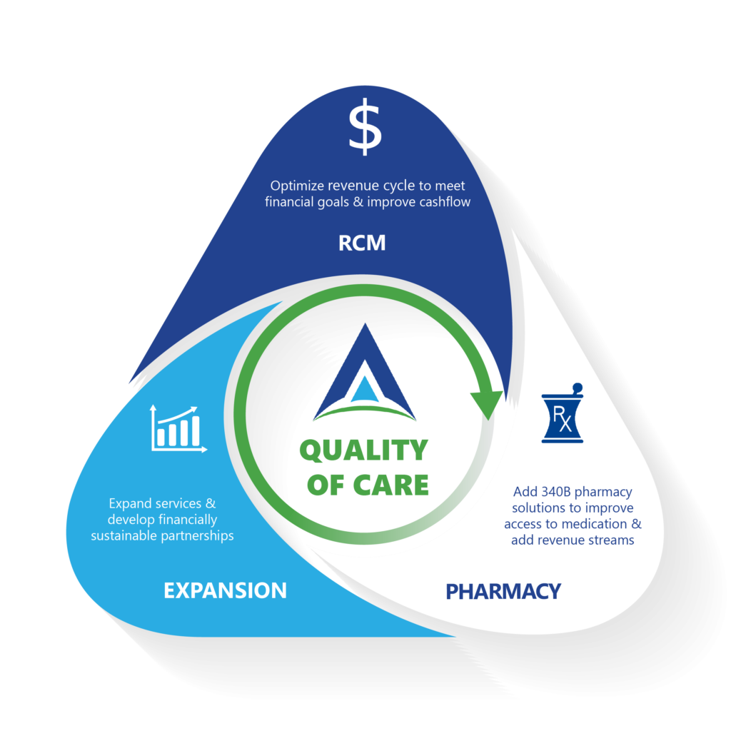 ACE triangle of care: sustainable growth formula = optimized RCM process + profitable 340B pharmacy model + practice expansion