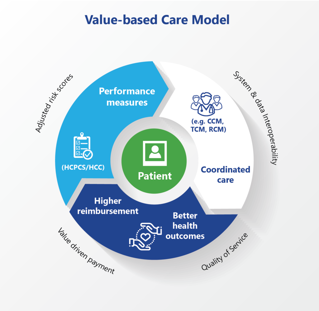 Value-based care model benefits patients, providers, payers and the community!